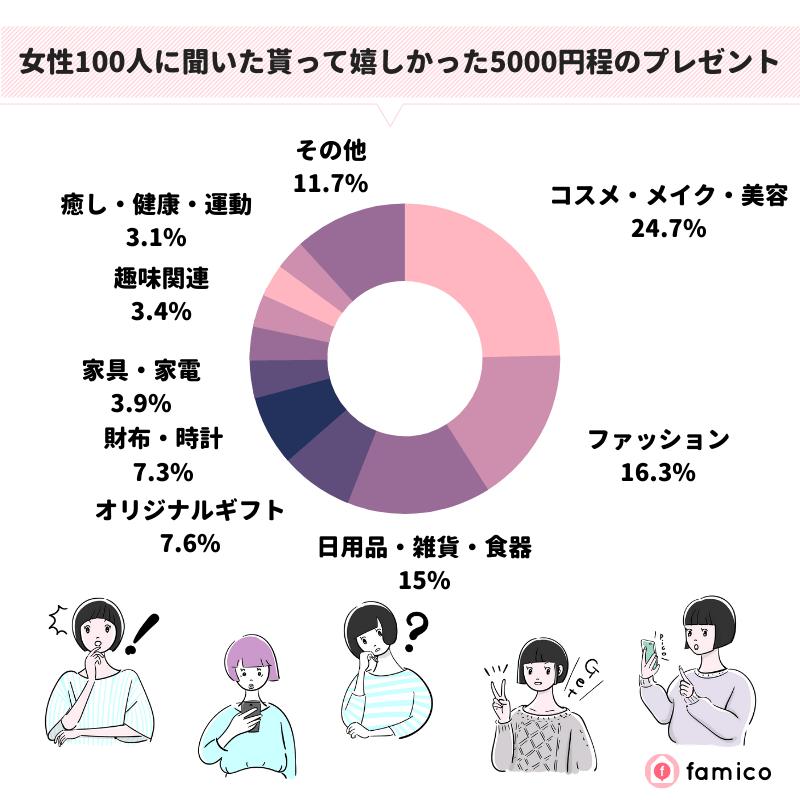 女性100人に聞いた貰って嬉しかった5000円程のプレゼント