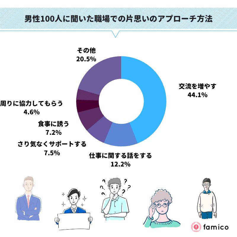 男性100人に聞いた職場での片思いのアプローチ方法